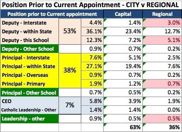 Principal Appointments - City versus Regional