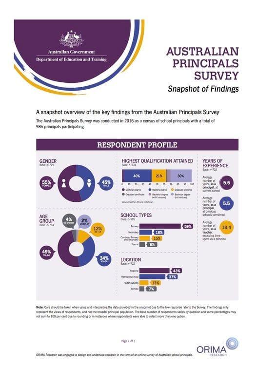 Data Project - How CaSPA data compares to Australian Principals