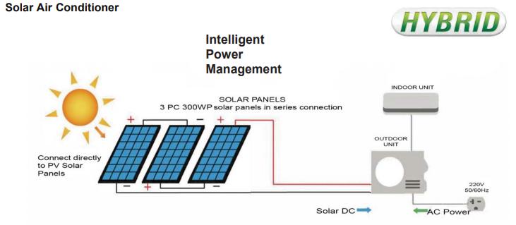 Solar AC / DC Air Conditioners
