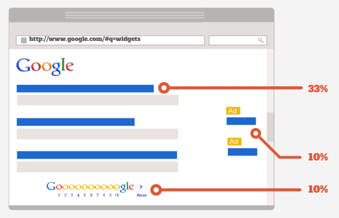 How important really is your placement on Google?