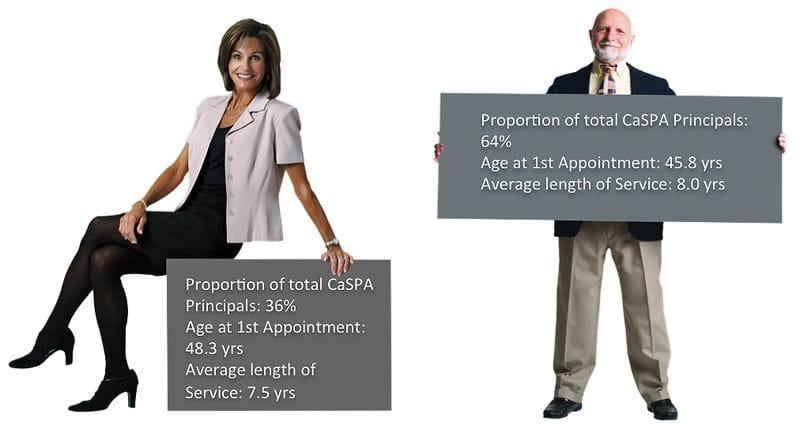 Update - Gender and Age of CaSPA Principals