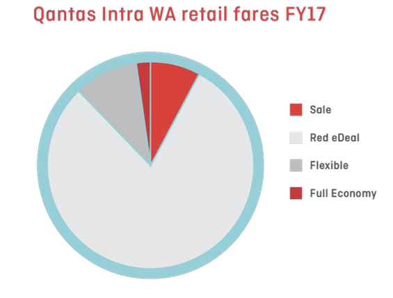 QANTAS TO OFFER DISCOUNTS FOR RESIDENTS IN REGIONAL WESTERN AUSTRALIA
